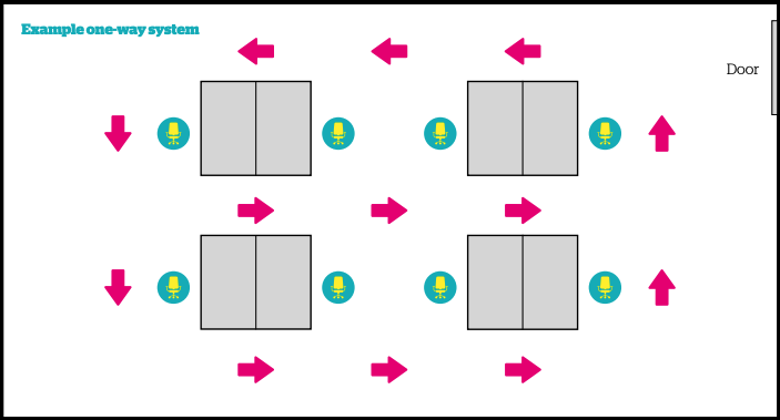 Graphic showing an example one-way system in an office